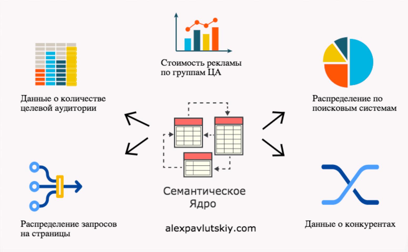 semanticheskoe-yadro-min