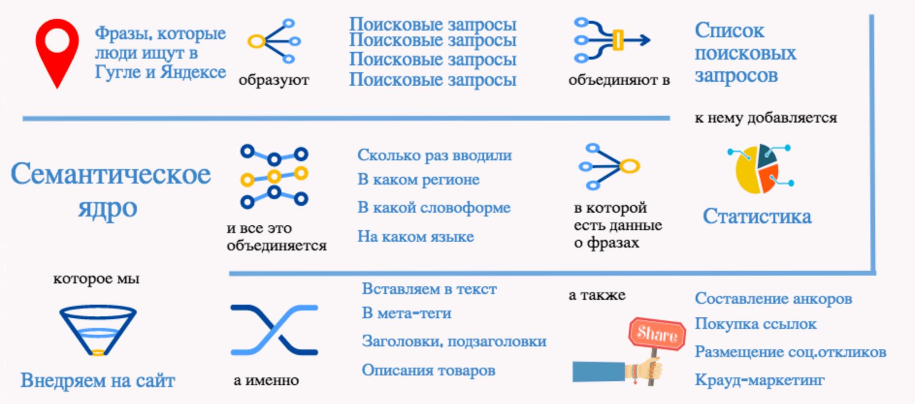 chto-takoe-semanticheskoe-yadro